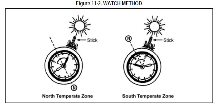 Illustration from the Ranger Handbook for using a watch as a compass