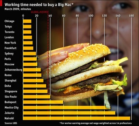The Economist's alternative Big Mac Index, showing the differences in varying locations for the average time needed to earn enough to purchase enough to buy a Big Mac as a rough, tongue-in0cheek comparison of purchasing power parity.